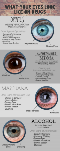 what-eyes-say-about-drug-use